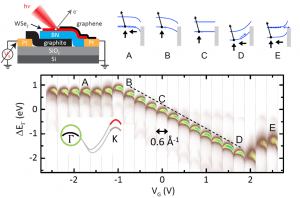 Visualizing electrostatic gating effects in two-dimensional heterostructures